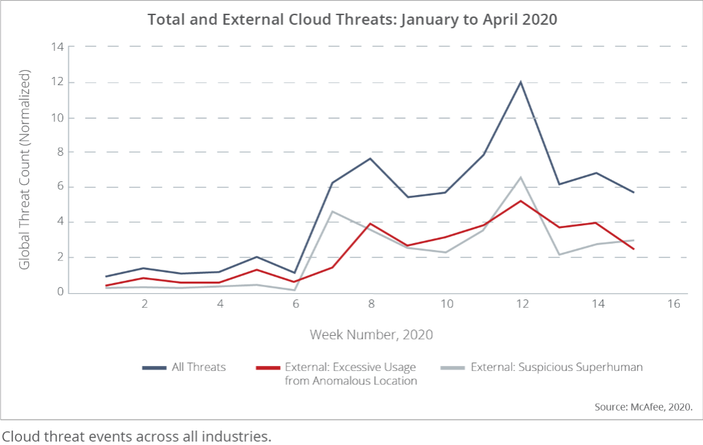 Total Cloud Threats